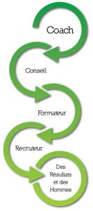 Métier d'accompagnement de cadres dirigeants et cadre en entreprise